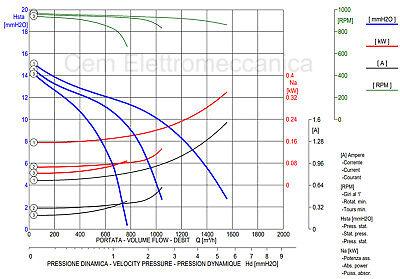Ventilatore centrifugo DD 7/7 - 147 Watt - monofase aspiratore per cappe cucina 4