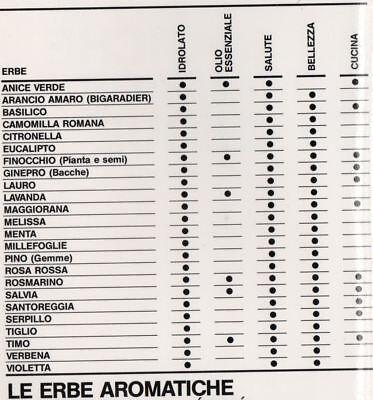Alambiccus Gaggia, Istruzioni e Guida distillazione erbe officinali, alambicco. 2