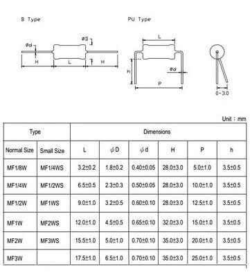 10Pcs 3W Metal Film Resistors ±1% Range of Value 0.15Ω to 910KΩ 136 Values 3