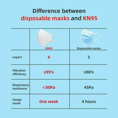 10 PCS KN95 Disposable Face Mask Mouth Cover Protective Respirator K N95 5