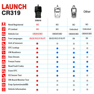 Launch CR319 Profi OBD2 Diagnosegerät Tool Auto KFZ Scanner Fehlerauslesegerät 8