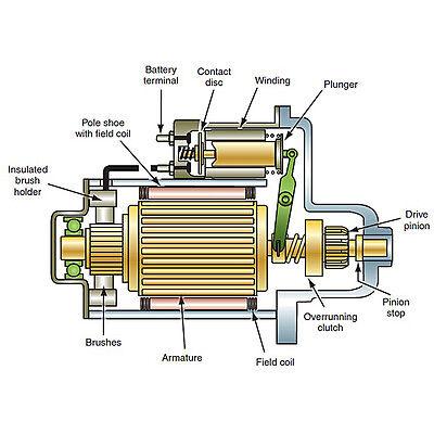 5.7L V8 GEN3 Starter Motor to Fit Holden Commodore (LS1) VT VX VY VZ 1999 - 2004