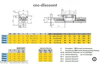 4x Linearwagen orange Linear Guide Welle CNC Set 20 x 750mm 2x Linearführung