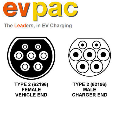 Mini Compatible EV Charging Cable Type 2 (62196-2) 3Phase 32amp 5metres 4