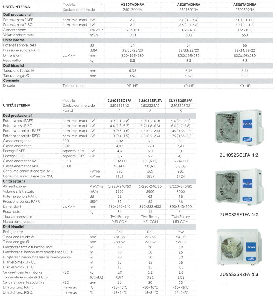 Climatizzatore Condizionatore  Inverter Trial Split Haier Tundra 2.0 7+7+12 2
