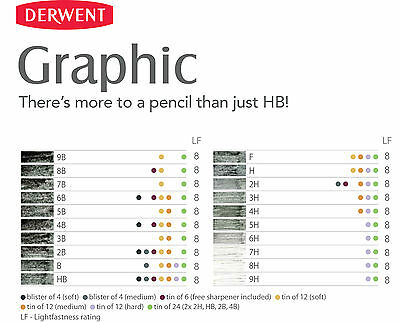 Derwent Graphic Drawing Pencils | Graphite Full Range Soft, Medium & Hard B - H 2