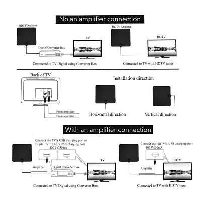 [980 Miles] Clear Indoor Digital TV HDTV Antenna [2019 Latest] UHF/VHF/1080p 4K 7