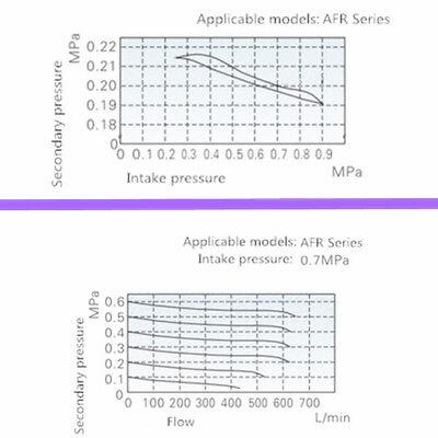"AFR-2000 1/4"" Air Compressor Filter Water Separator Trap Tools W Regulator Gauge"