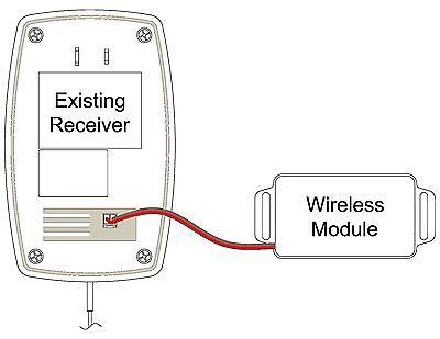 Wireless Interface Module For Harley Davidson Garage Door Opener