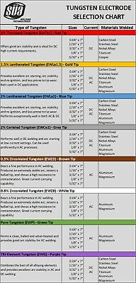 "SÜA Tri-Element Tungsten Electrode Mixed Sizes 1/16"" & 3/32"" x 7"" (Purple Tip)"