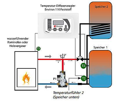 Wasserführende Kaminöfen Temperaturregler Differenzregler Tds 503 Holzkessel Sonstige Bioenergie