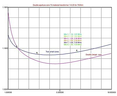 2861006802 FAIR-RITE Ferrite Core Multi-Aperture Core 13.3mm 27mm 7.5mm 10 PCS