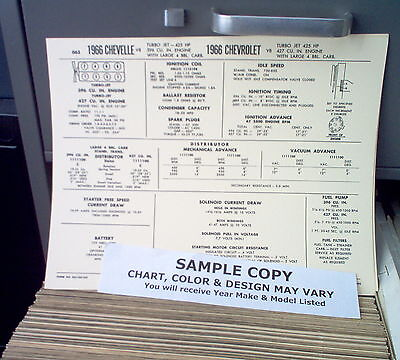 1965 Oldsmobile EIGHT Series Models 425 CI V8 Tune Up Chart