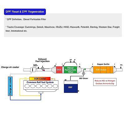 Diesel Gas Heavy Duty Truck HD ABS DPF Oil Reset ESP EPS OBD2 Diagnostic Scanner 7