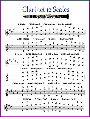CLARINET CHART - 12 Scales - Every Note In Any Key
