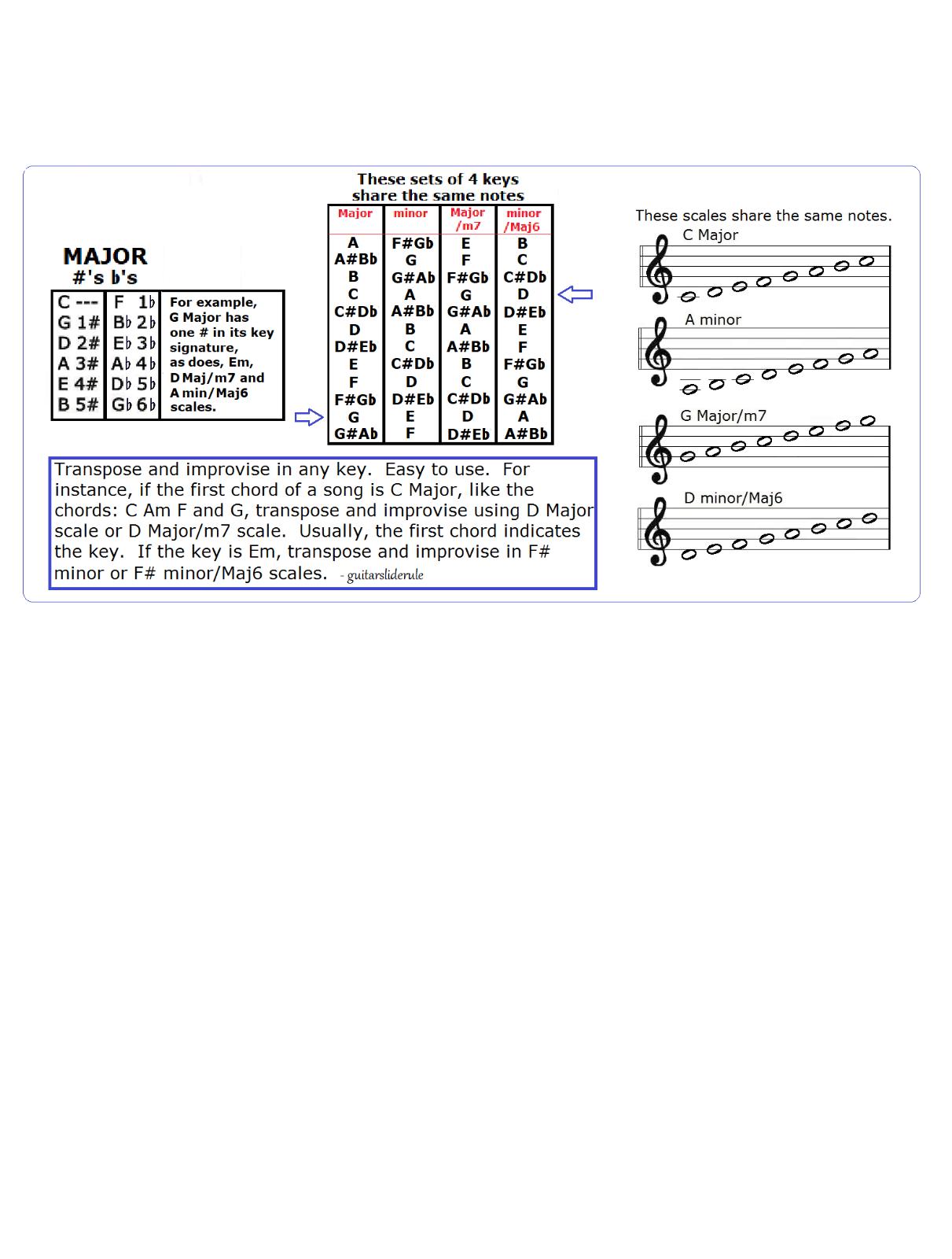 SLIDE TROMBONE CHART - 12 Scales - Improvise In Any Key