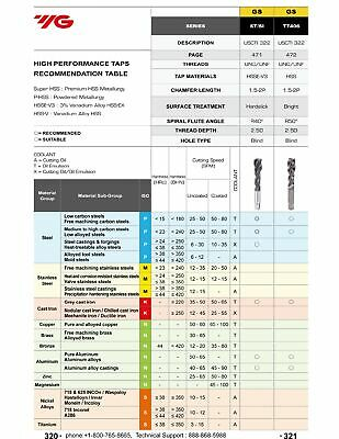 9/16-12 UNC 2B ANSI Standard Thread Insert Tap Spiral Flute Bottom HSS-EX 5