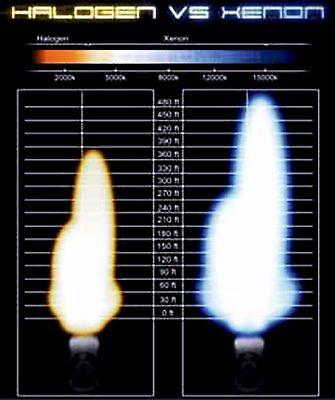 Xentec HID XENON 55W Headlight Hi Low Kit H4 H7 H11 H13 9003 9004 9005 9006 9007 10