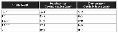 Hocheffizienz  Heizungspumpe HSTEP 25-40, 25-60, 32-40, 32-60 /180 mm KlasseA