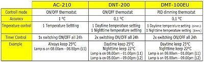 Digitaler Thermostat Dimmer Mit Timer Alarm Heizen/kühlen Tag-/nachtbetrieb Tx3 4