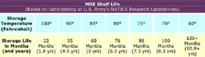 Sopakco Case of 12 MRE Meals Ready To Eat Emergency Food Rations - In Stock AL 2