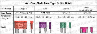2 -Add A Circuit Fuse Tap Piggy Back MINI Blade Fuse Holder ATM APM 12v 24v volt