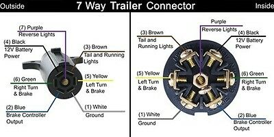 Rv tail light wiring plug data wiring diagram 7 way rv plug trailer wiring tester e z 2 check lights brake rh picclick com rv asfbconference2016 Images