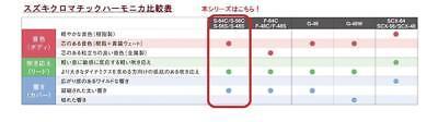SUZUKI Chromatic Harmonica Sirius Series S-56C Long stroke Tracking Number NEW