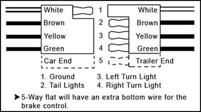 4 way flat trailer plug diagram smart wiring diagrams u2022 rh emgsolutions co