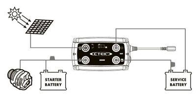 CTEK D250SA Dual 20amp DC-DC Charger / Split Charge Kit Euro 5/6 Camper  VWT6 2