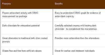 Morlife Dark Chocolate Coated Almond nuts 125gm x 2 (250gm) - Antiox rich 3