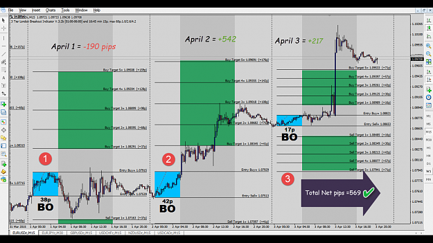 Forex Trading High Accuracy London Breakout Indicator And System Mt4 3