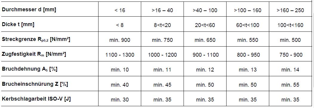 QT 1.7225 blank gezogen gesch/ält h9 Rundstahl 42CrMo4 C//SH Durchmesser /Ø 25mm x 1000mm