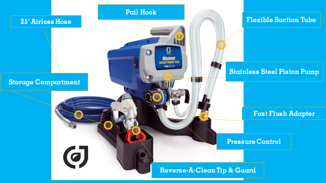 Graco Magnum Project Painter Plus  w/ Graco Factory 1-year Warranty 257025 5