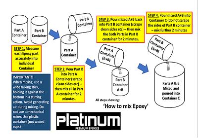 DOMING Epoxy Resin Ultra Gloss coating UV1:1 ECO 2 Ltr Kit FREE FREIGHT Platinum 8