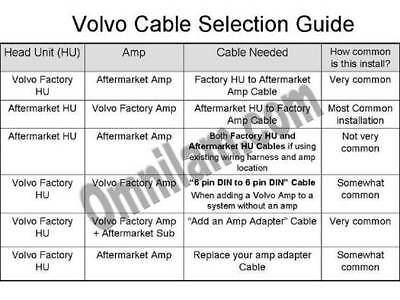 Volvo Stereo Radio-Aftermarket HU to Factory Amp Adapter Cable