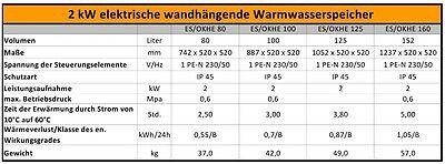100 125 160 180 200 L Liter wandh/ängender horizontaler waagerechter Boiler 2,2 kW 230 Volt Elektro Warmwasserspeicher Boiler mit verschlei/ßfreiem Keramikheizstab /…
