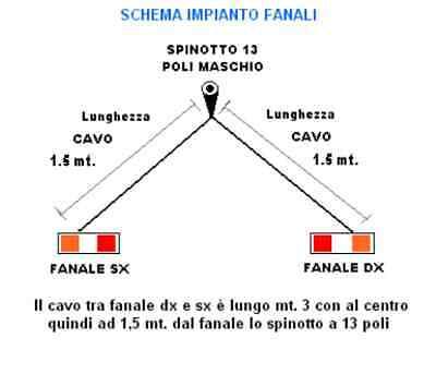 Impianto Fanali Posteriori Per Barre Furgoni Rimorchi Carrelli  Facili Da Montar 2