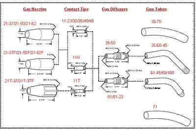 weldingcity 150a 12 ft lincoln magnum 100l k530 5 replacement mig weldingcity 150a 12 ft lincoln magnum 100l k530 5 replacement mig welding gun 6