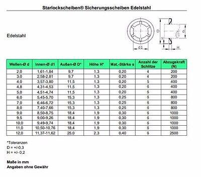Starlock Sicherungsscheibe Gewindesperre Unterlegscheibe Edelstahl 12mm Auspuff