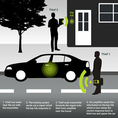 Car Key Signal Blocker Pouch Case FOB Fraday Bag RFID Security Blocking New UK 7