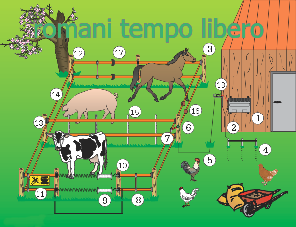 RECINTO ELETTRICO COMPLETO PER CAVALLI CINGHIALI ANIMALI DOMESTICI E SELVATICI