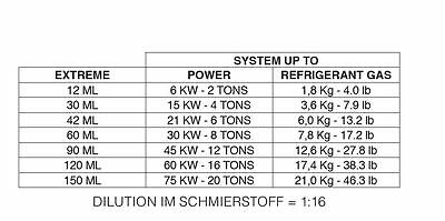 Dichtmittel Klima und Kälteanlagen Kartusche inkl Adapter 5//16  Adapter 1//4 SAE