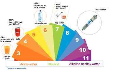Umkehrosmose Wasserfilter pH-Wert Anhebung Mineralisierer AIFIR-M Nachfilter f