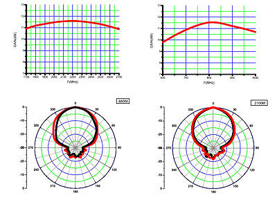 Netgear LB1120 LB1121 4G LTE Modem External log periodic wide band Yagi Antenna 5