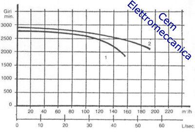 Ventilatore Centrifugo  2800 giri caldaia forgia Motore Elettrico 80 W Monofase 4