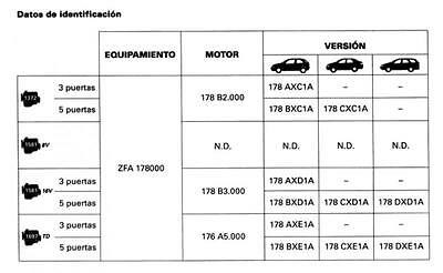 Dvd Manuale Tecnico D'officina Fiat Siena Palio Weekend 1.4-1.6 8V-1.6 16V 1.7Td