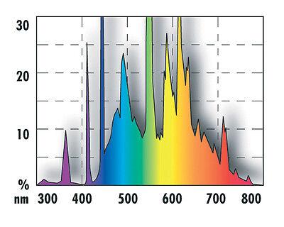 JBL SOLAR TROPIC  Sonnenlicht-Vollspektrumröhre für Aquarienpflanzen 15 W 2