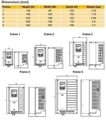 FREQUENZUMRICHTER, IP20, 1,1KW, einphasig, 230V, Parker AC10 mit EMV ...