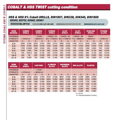1.5mm COBALT STUB DRILL HEAVY DUTY HSSCo8 M42 EUROPA TOOL OSBORN 8205020150  P7